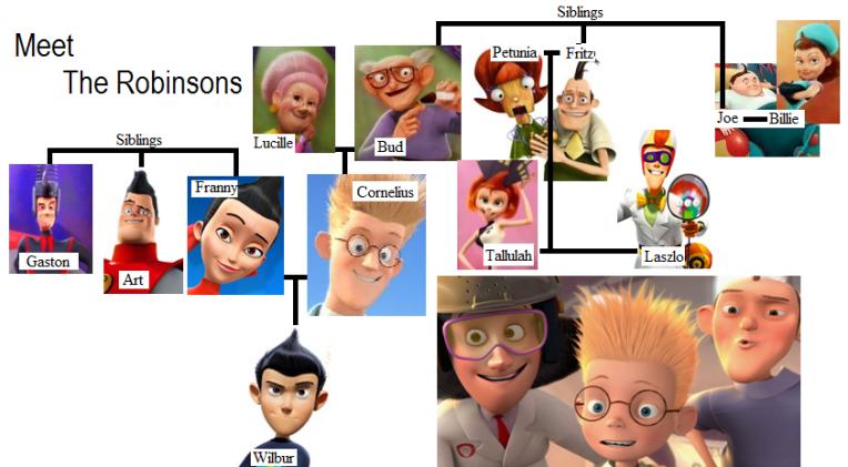 Meet-the-Robinsons-Family-Tree-meet-the-robinsons-28991696-842-464