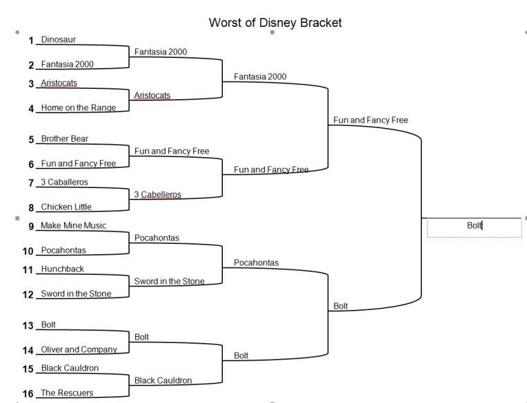 worst disney